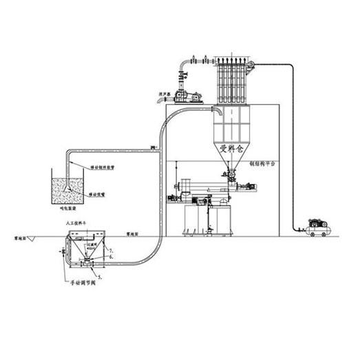 fu压吸送式稀相气力输送xi统
